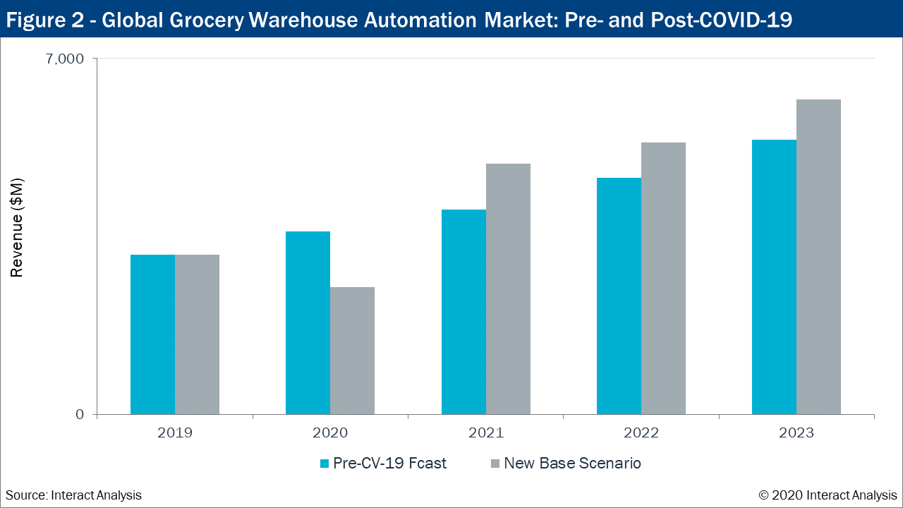 Global-Grocery-Warehouse-Automation-Market-Pre-and-Post-COVID-19.png