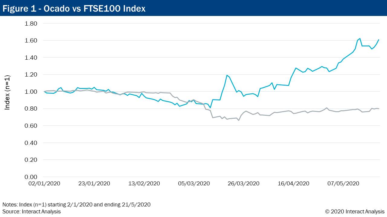Ocado-vs-FTSE100-Index.png